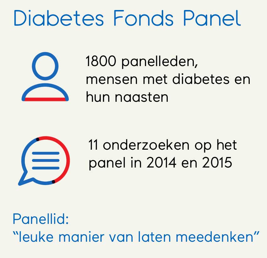 Info Diabetes Fonds panel