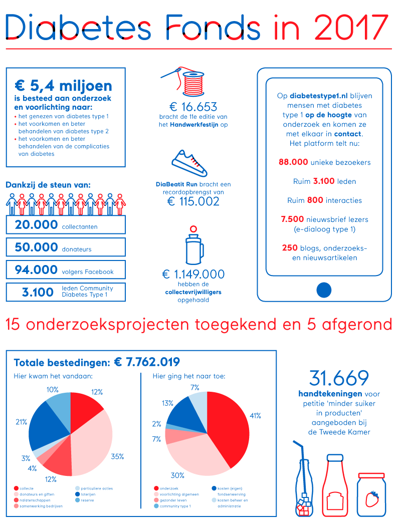 infografiek Diabetes Fonds jaarverslag 2017