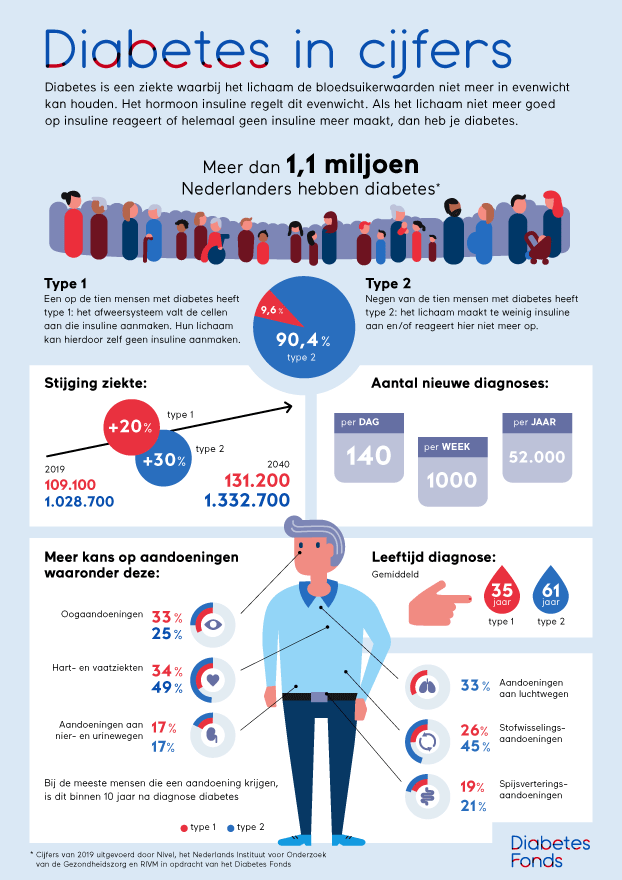 Infographic cijfers diabetes